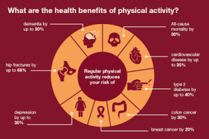 Health-benefits