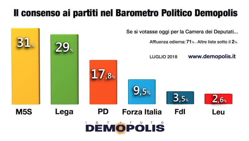 Barometro_Luglio_2018