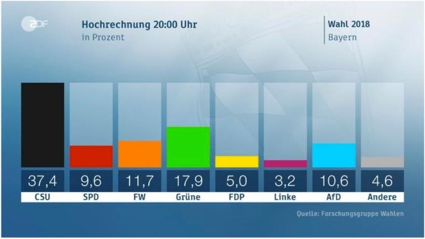 Wahl Bayern Hochrechnung