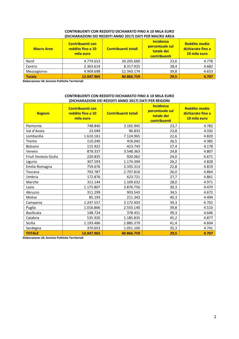 1a analisi reddito di cittadinanza e dichiarazioni redditi