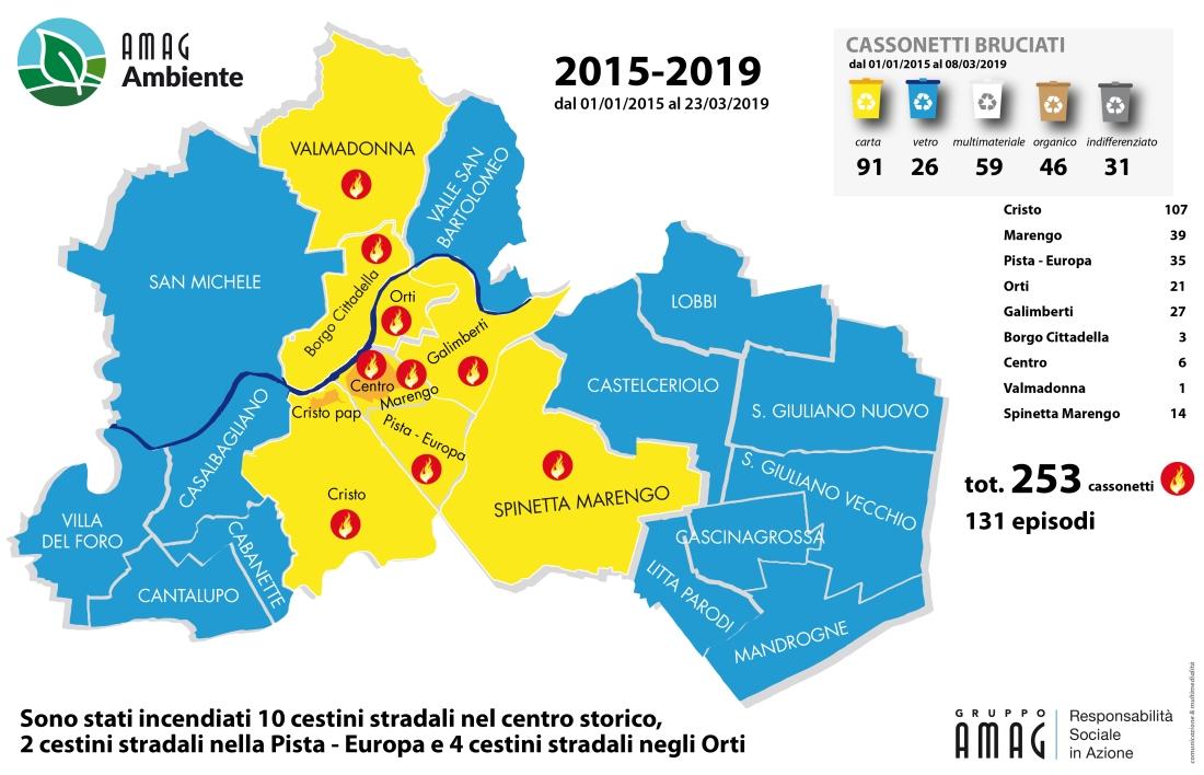 REPORT INCENDI 2015-2019