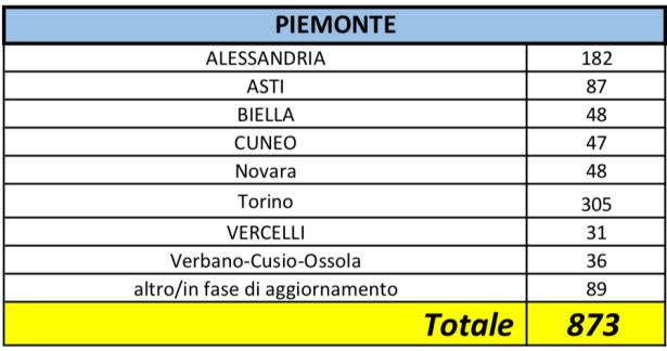 Contagi Piemonte